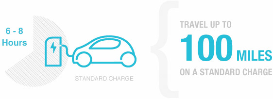 Travel up to 100 miles on a standard charge