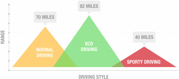 Driving style graph