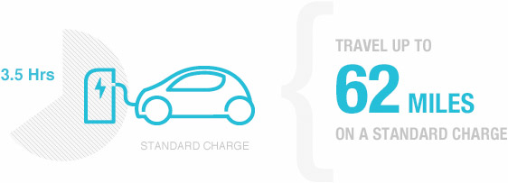 Travel up to 62 miles on a standard charge