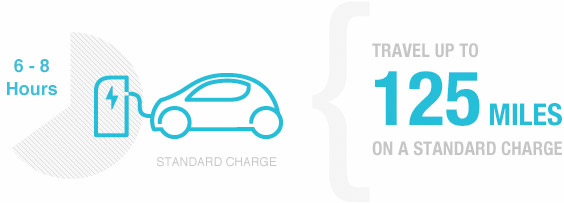 Travel up to 125 miles on a standard charge